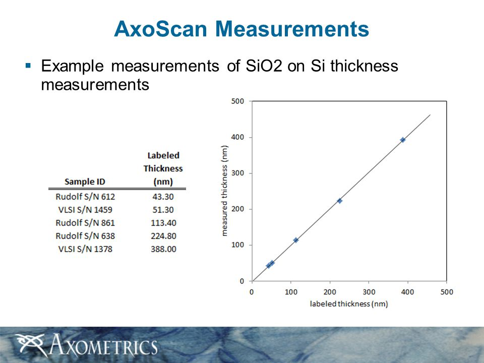 AxoScan Measurements Example measurements of SiO2 on Si thickness measurements