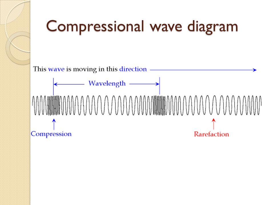 Compressional wave diagram