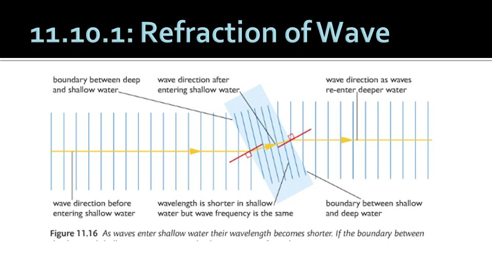 11.10.1: Refraction of Wave