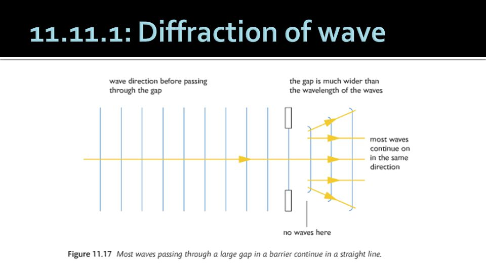 11.11.1: Diffraction of wave