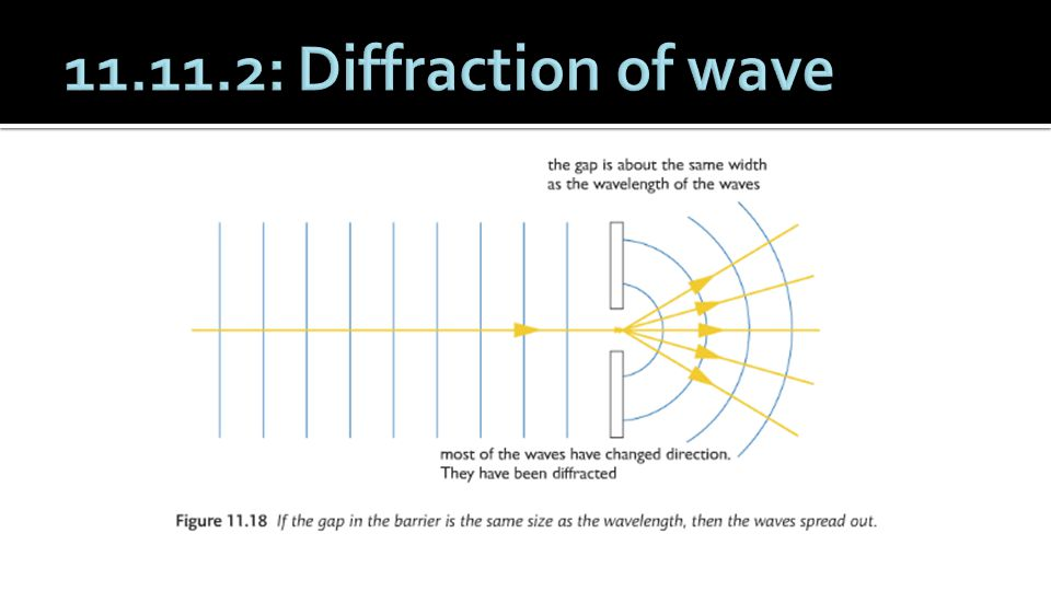 11.11.2: Diffraction of wave