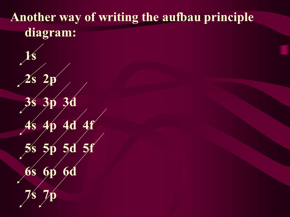 Another way of writing the aufbau principle diagram: