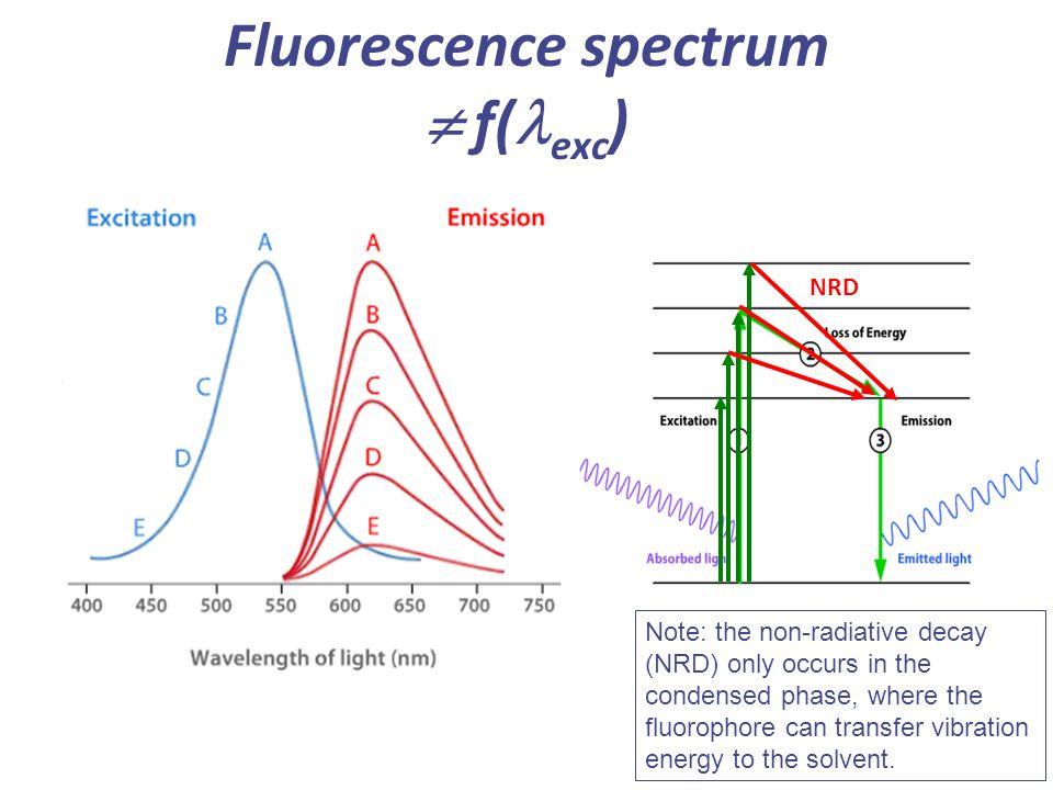 Fluorescence spectrum  f(lexc)