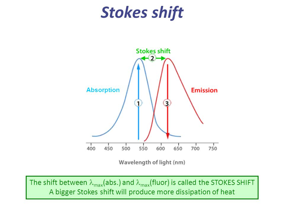 A bigger Stokes shift will produce more dissipation of heat