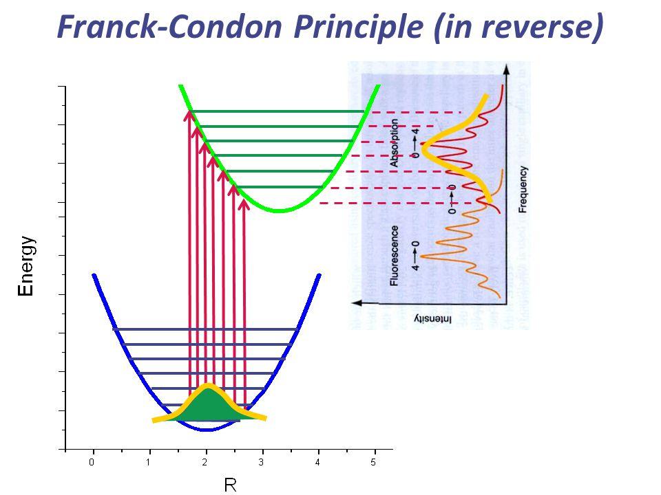 Franck-Condon Principle (in reverse)