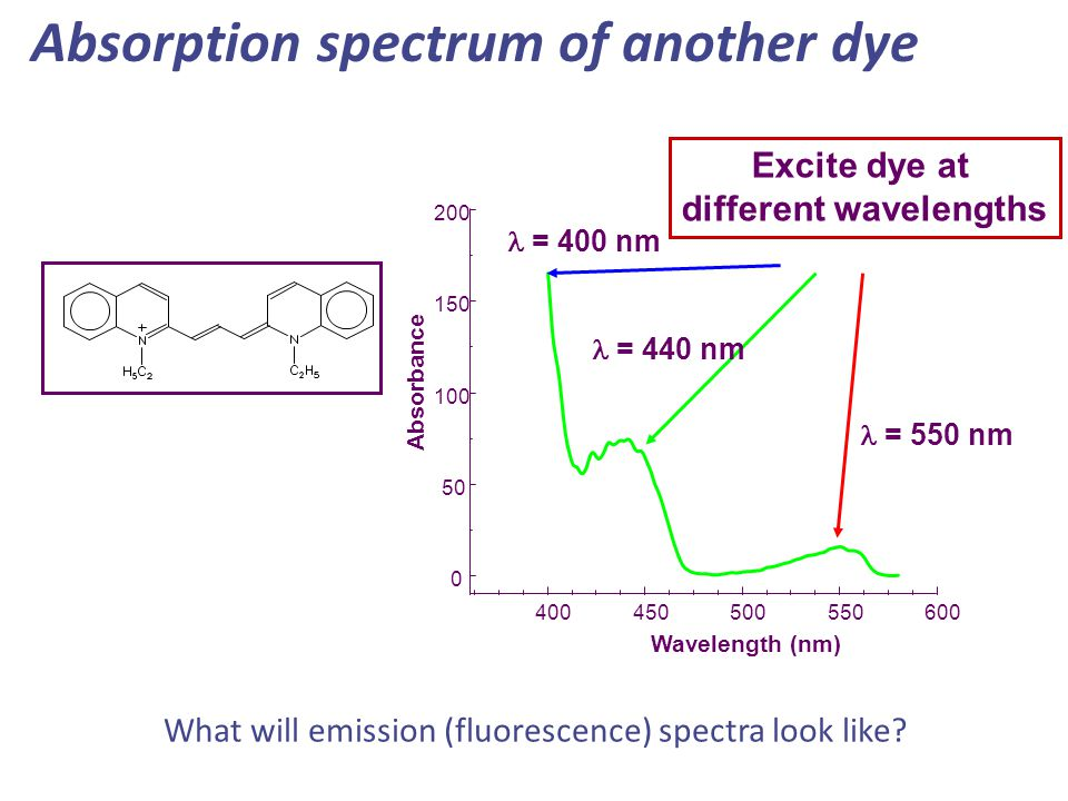 Absorption spectrum of another dye