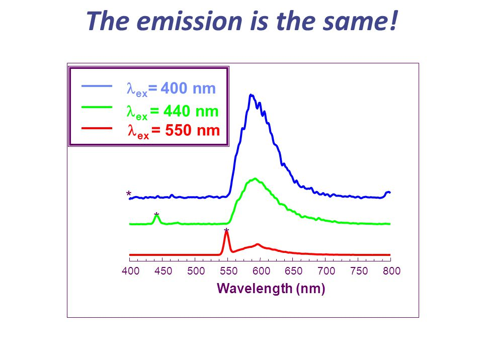 The emission is the same!