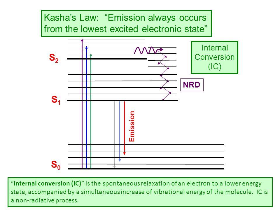 Kasha's Law: Emission always occurs