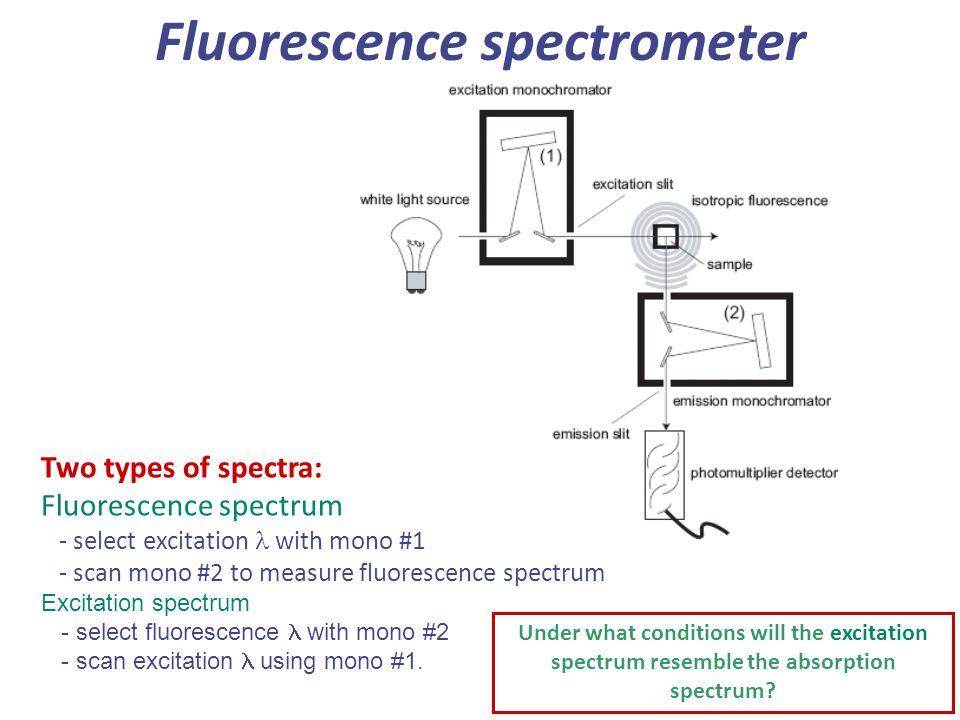 Fluorescence spectrometer