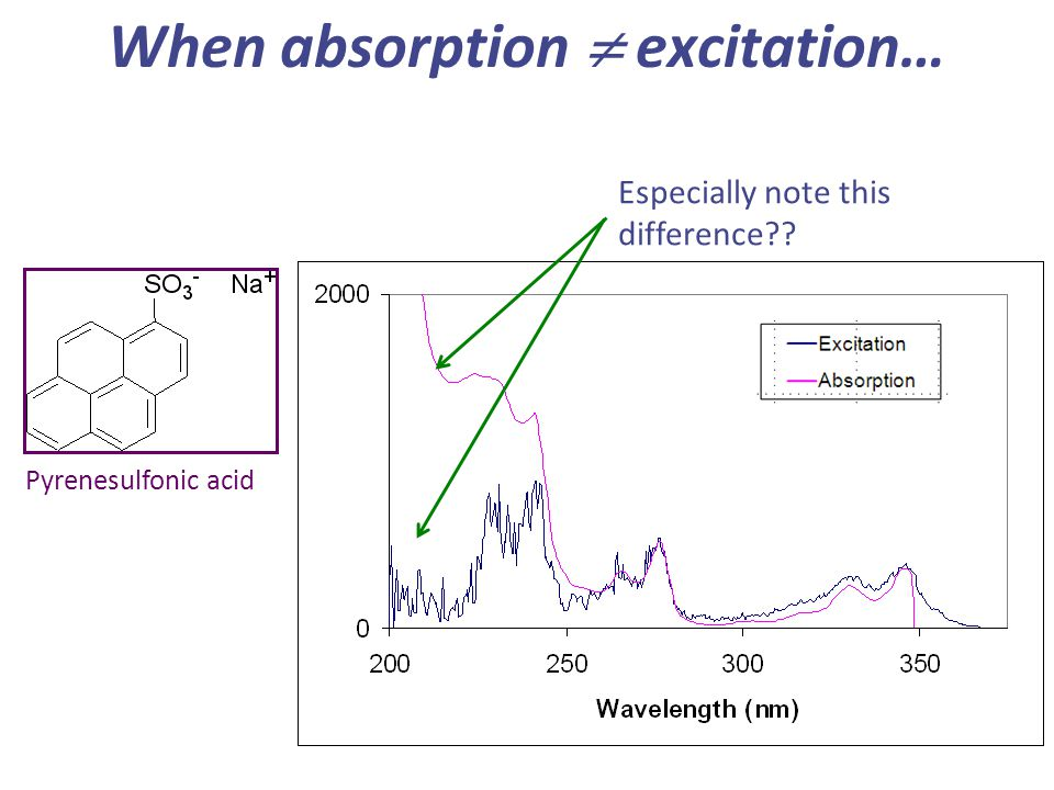 When absorption  excitation…