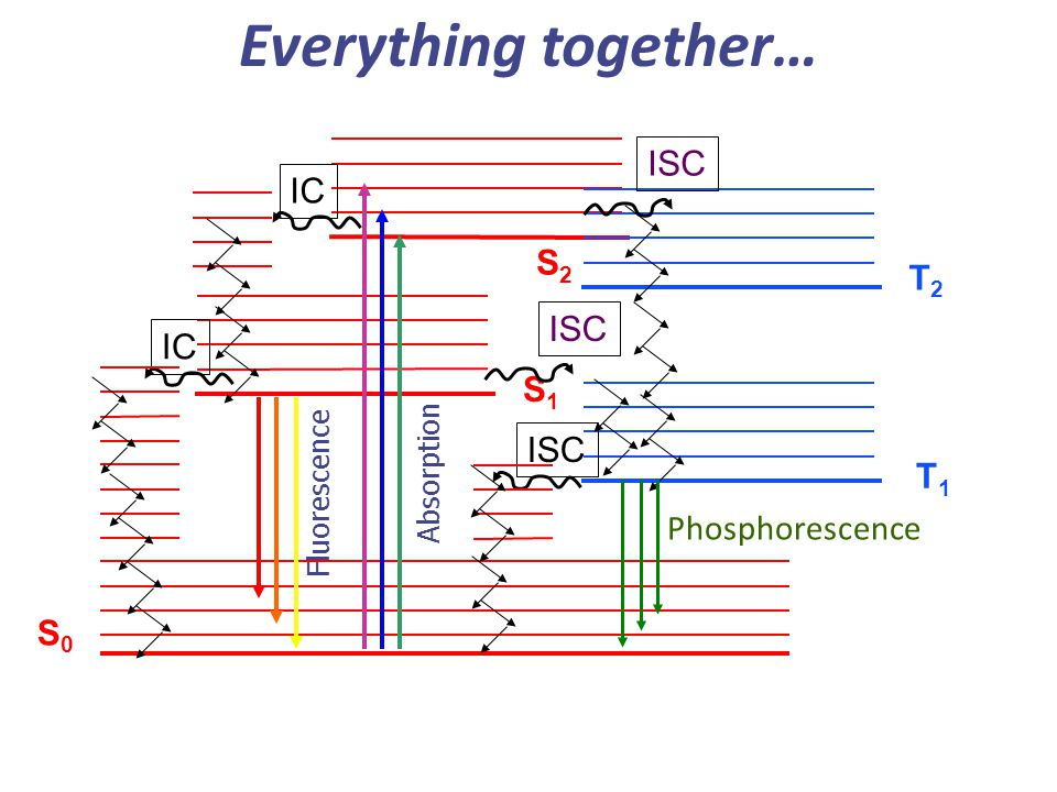 Everything together… ISC IC S2 T2 ISC IC S1 ISC T1 Phosphorescence S0