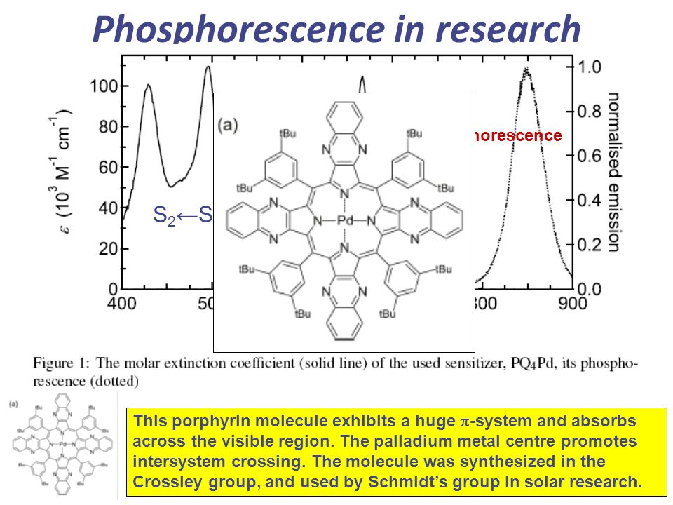Phosphorescence in research