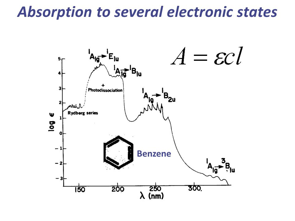 Absorption to several electronic states