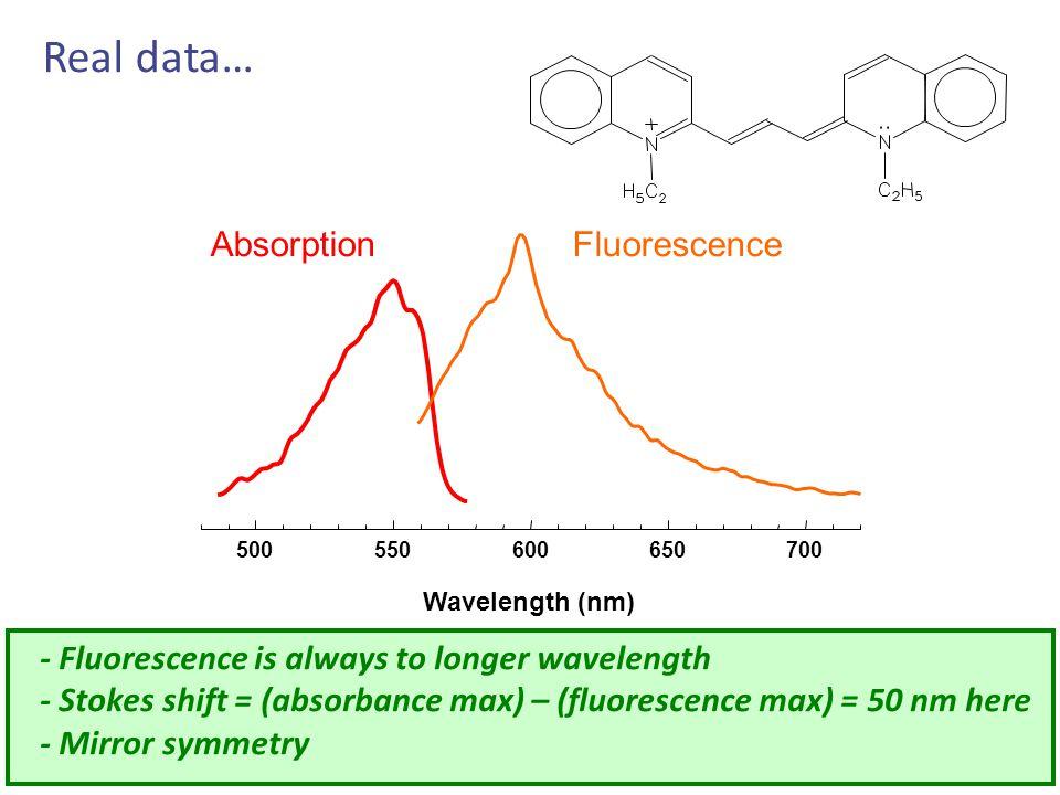 Real data… Absorption Fluorescence