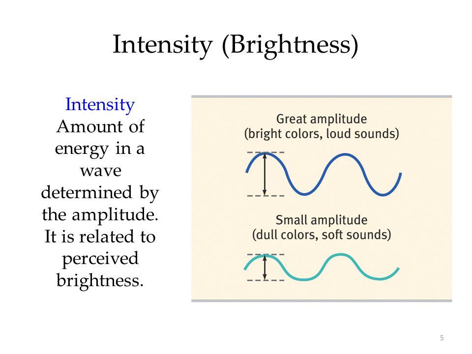 Intensity (Brightness)