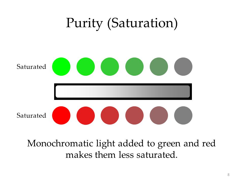 Purity (Saturation) Monochromatic light added to green and red