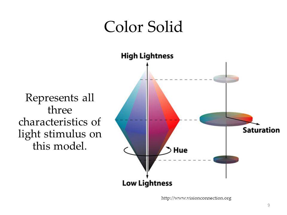 Represents all three characteristics of light stimulus on this model.