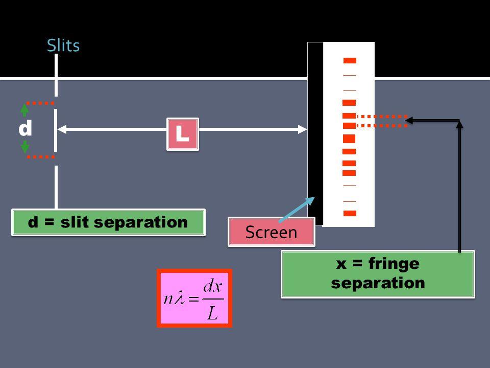 Screen Slits d L d = slit separation x = fringe separation