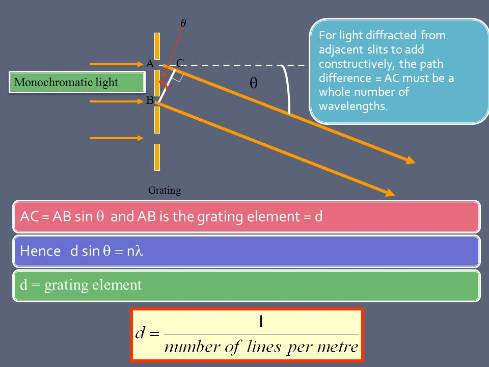 AC = AB sin  and AB is the grating element = d Hence d sin  = n