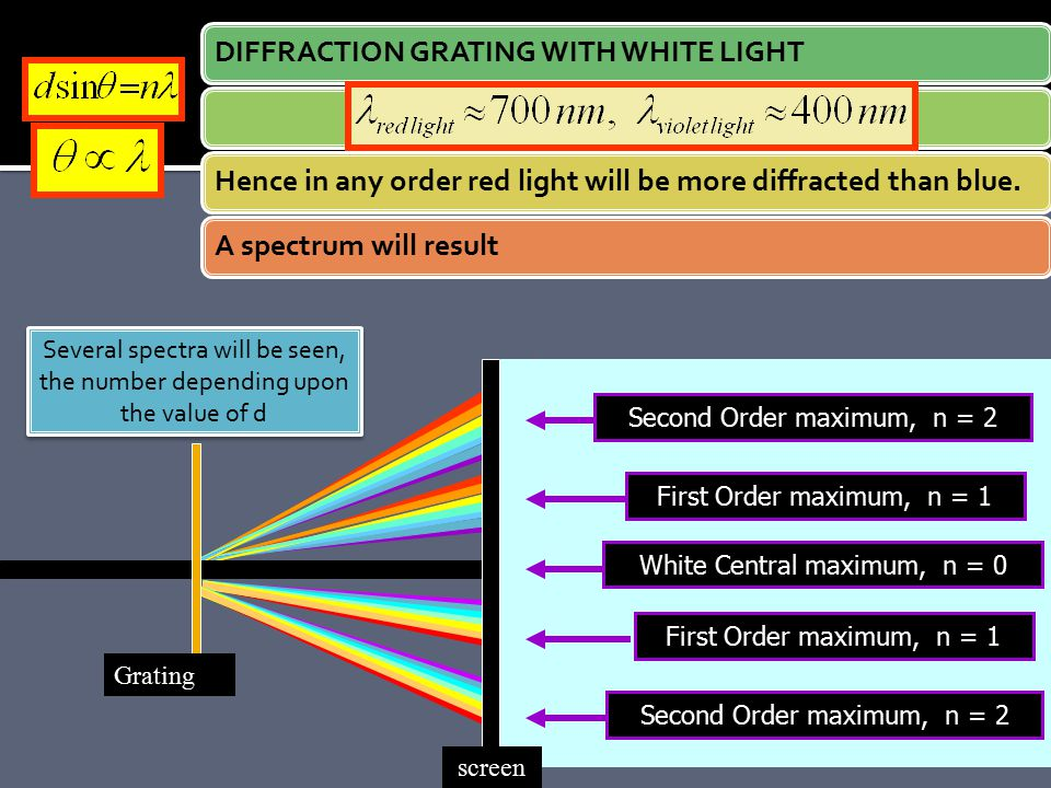DIFFRACTION GRATING WITH WHITE LIGHT