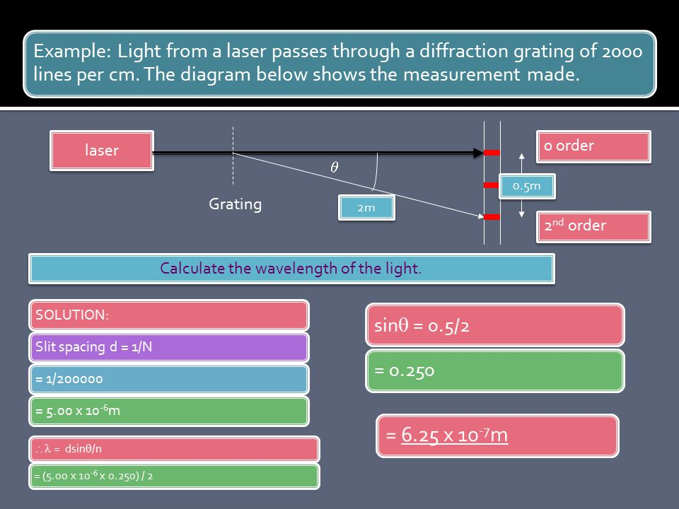 Calculate the wavelength of the light.