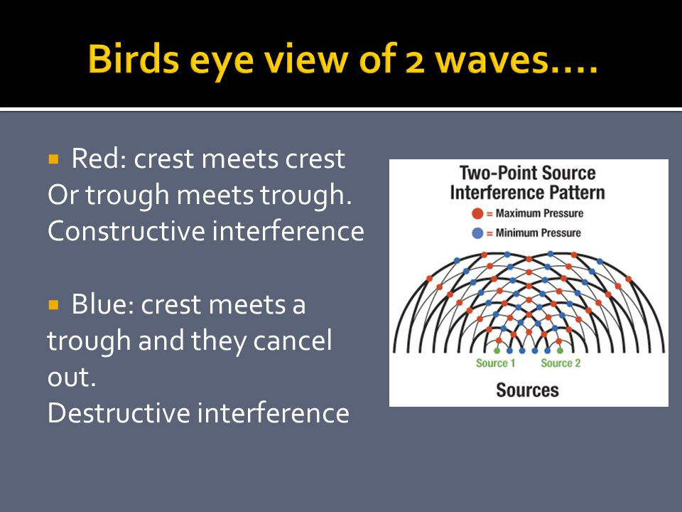 Birds eye view of 2 waves.... Red: crest meets crest