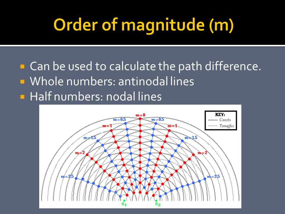 Order of magnitude (m) Can be used to calculate the path difference.