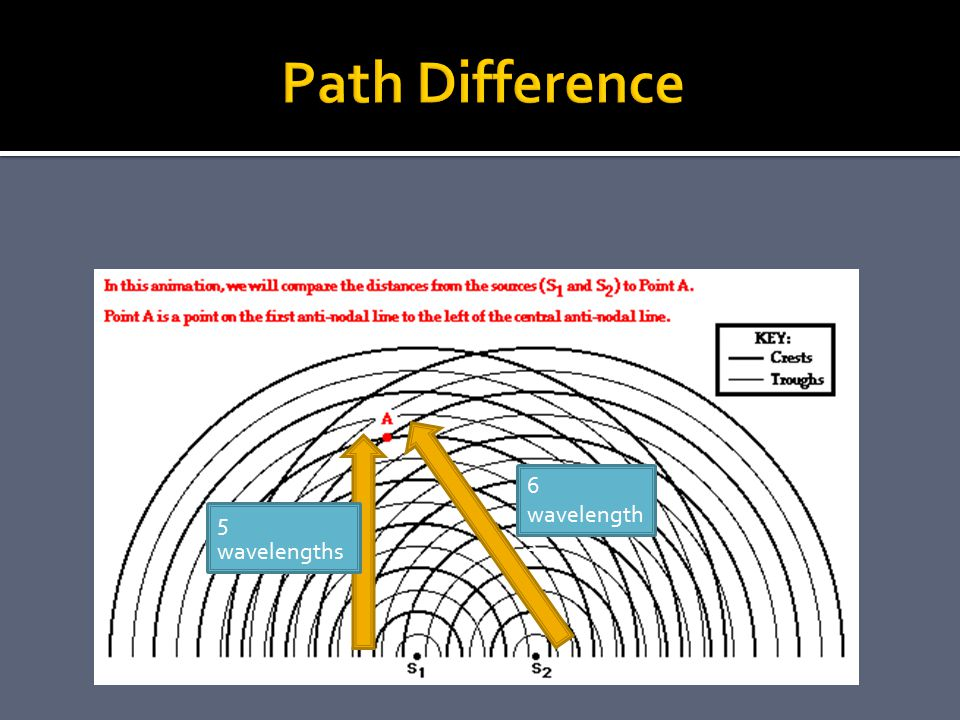 Path Difference 6 wavelengths 5 wavelengths