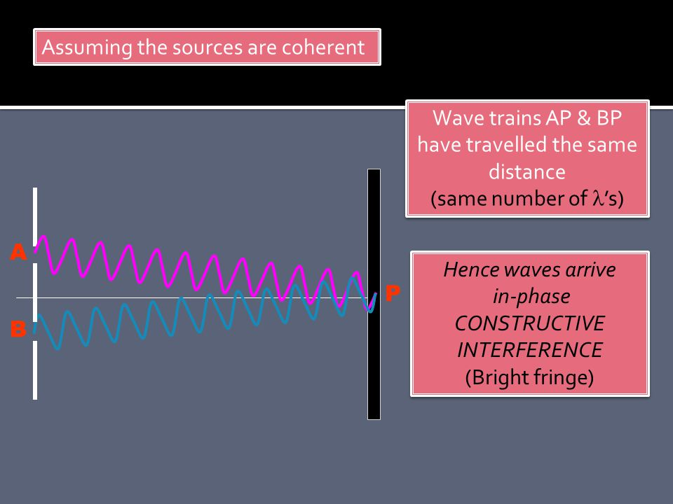 Wave trains AP & BP have travelled the same distance