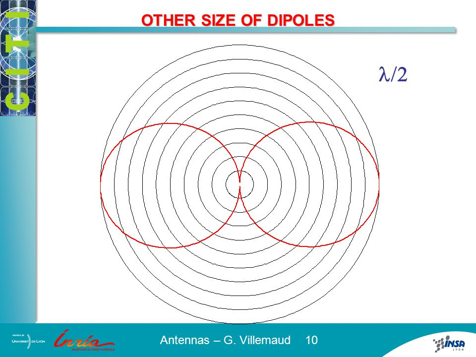 OTHER SIZE OF DIPOLES l
