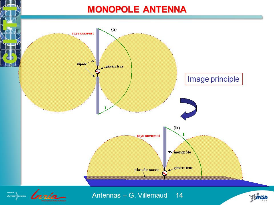 CHARACTERISTICS OF THE MONOPOLE