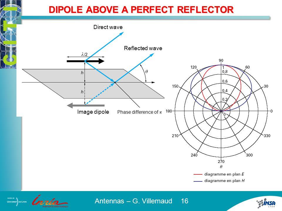 FOLDED DIPOLE Same radiation characteristics Impedance 300 ohms Higher bandwidth