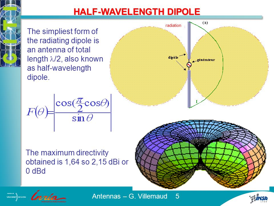 IMPEDANCE OF THE DIPOLE
