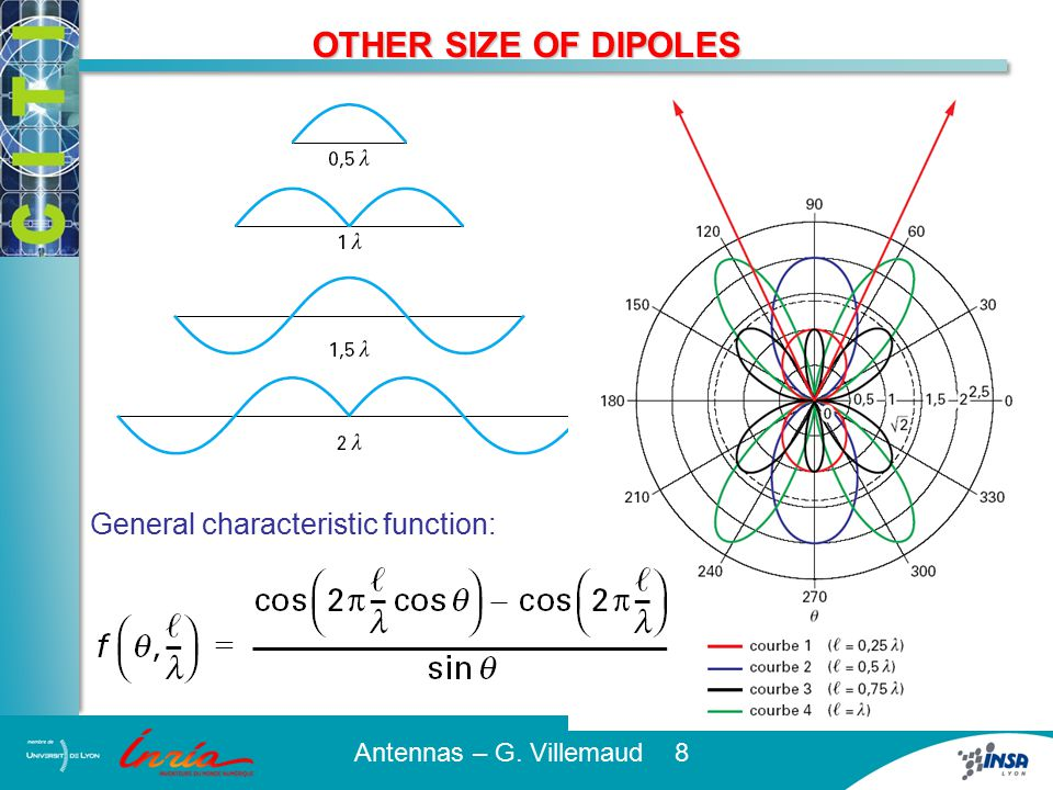 OTHER SIZE OF DIPOLES
