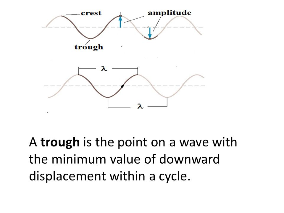 A trough is the point on a wave with the minimum value of downward displacement within a cycle.