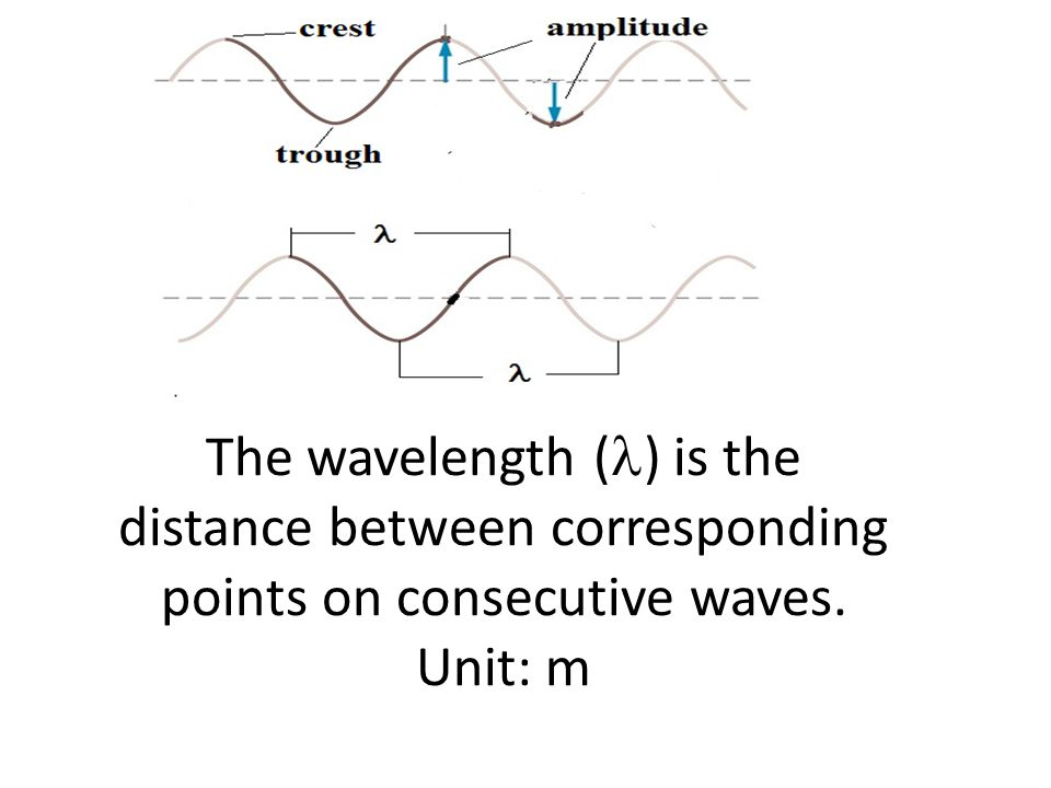 The wavelength (l) is the distance between corresponding points on consecutive waves. Unit: m