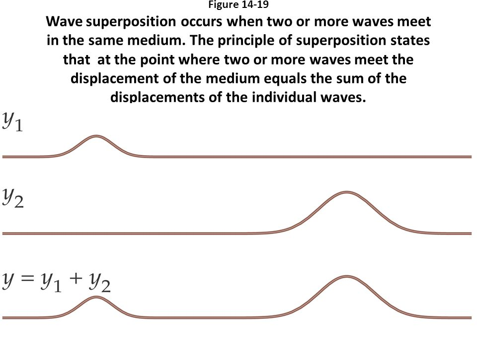 Figure Wave superposition occurs when two or more waves meet in the same medium.