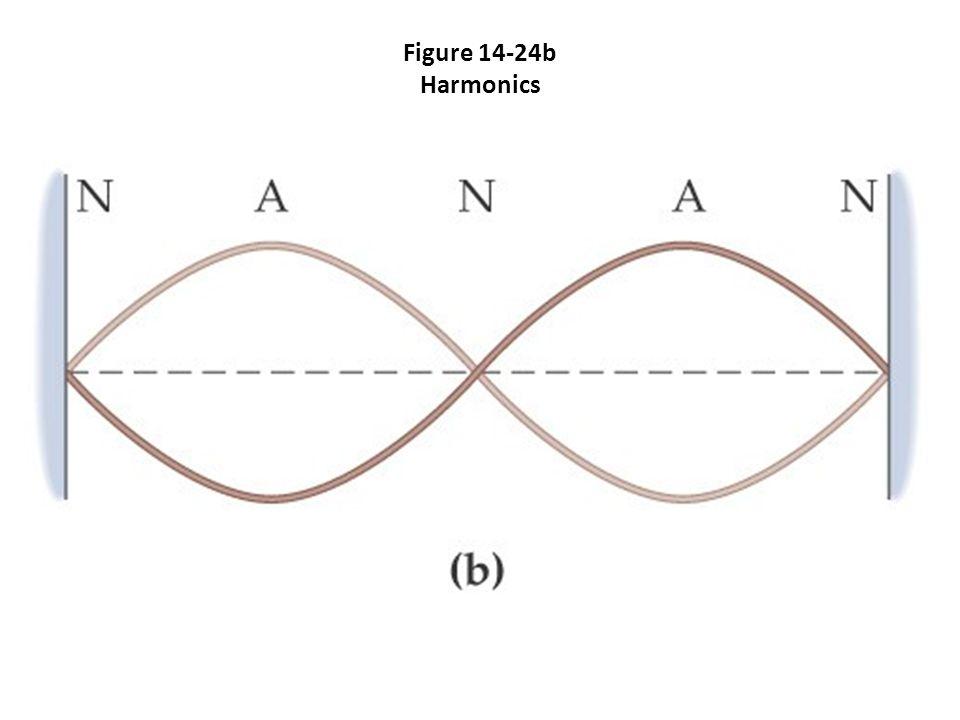 Figure 14-24b Harmonics