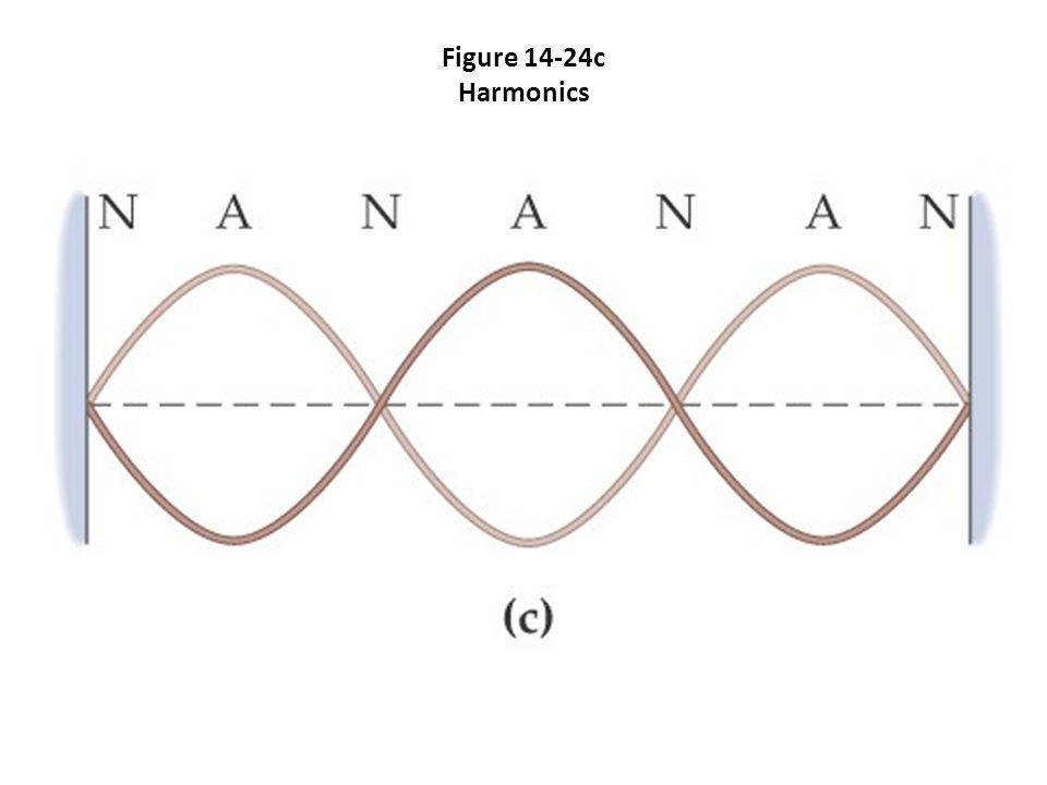 Figure 14-24c Harmonics