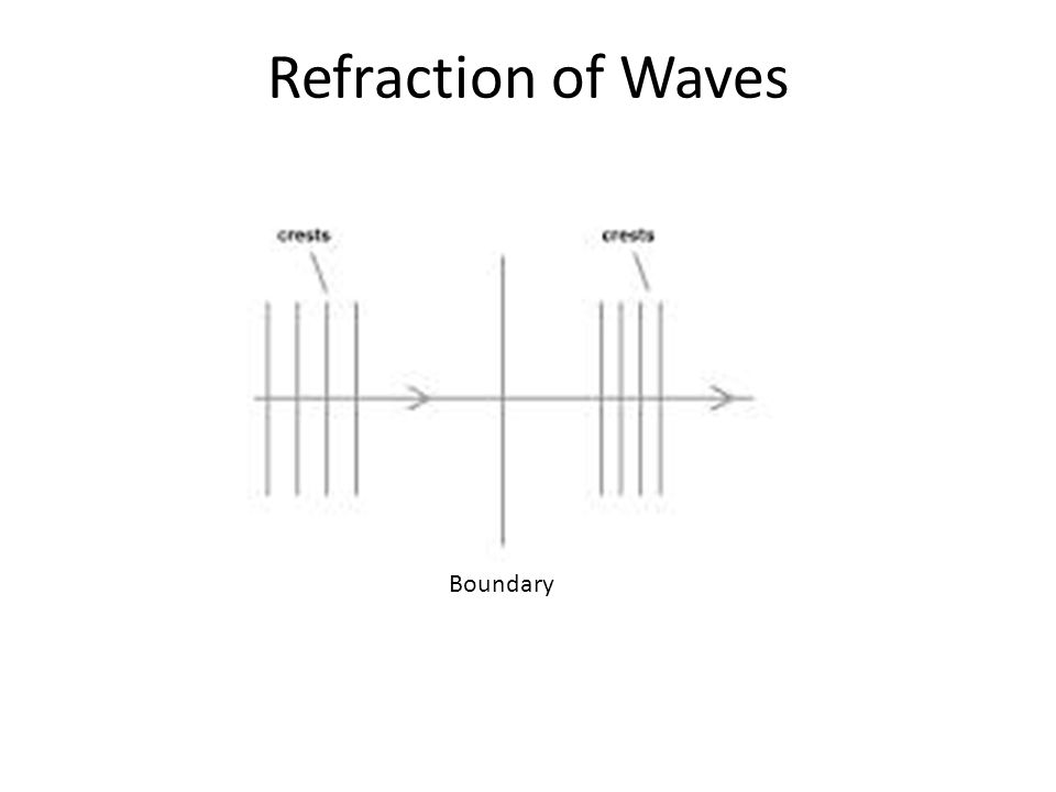 Refraction of Waves Boundary
