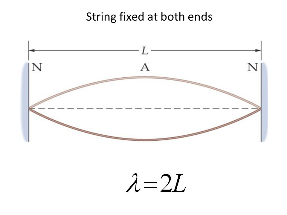 String fixed at both ends