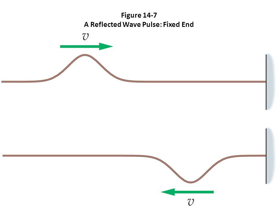 Figure 14-7 A Reflected Wave Pulse: Fixed End