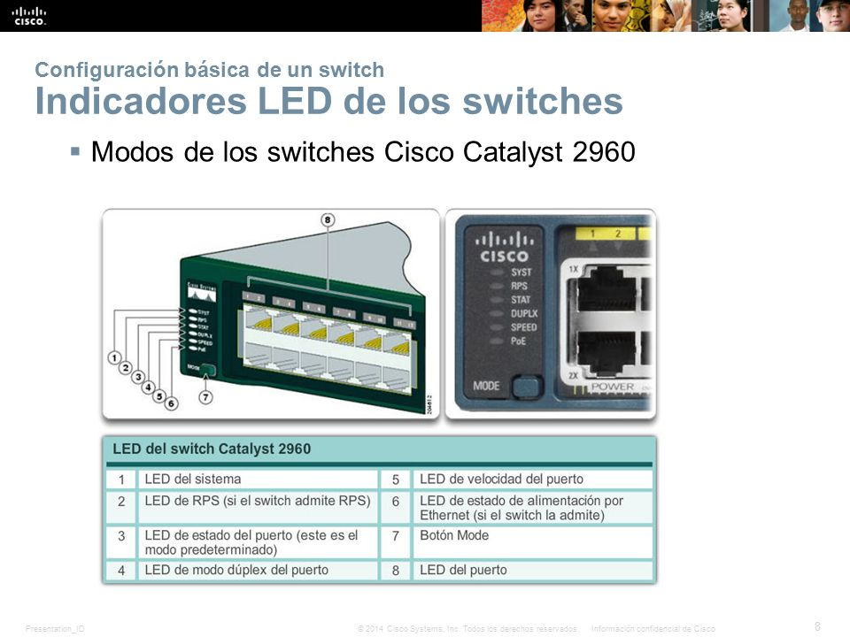 Configuración básica de un switch Indicadores LED de los switches