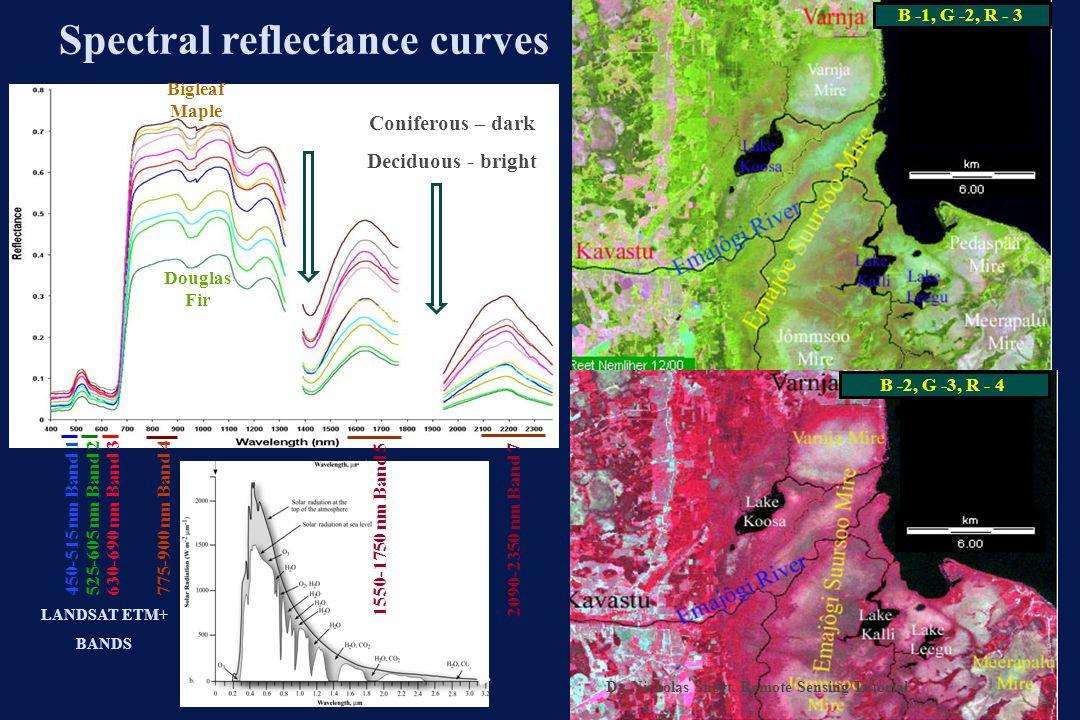 Spectral reflectance curves