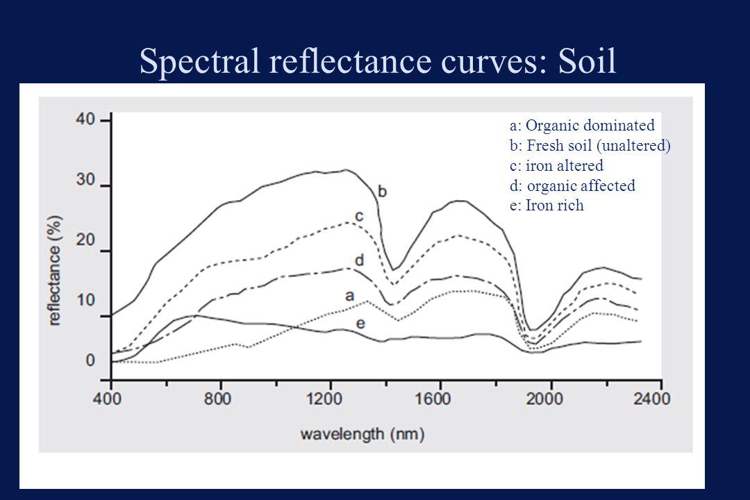 Spectral reflectance curves: Soil