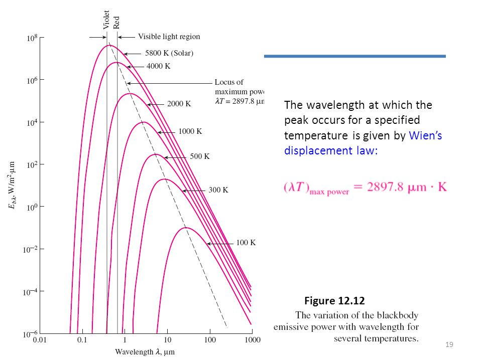 The wavelength at which the peak occurs for a specified temperature is given by Wien's displacement law: