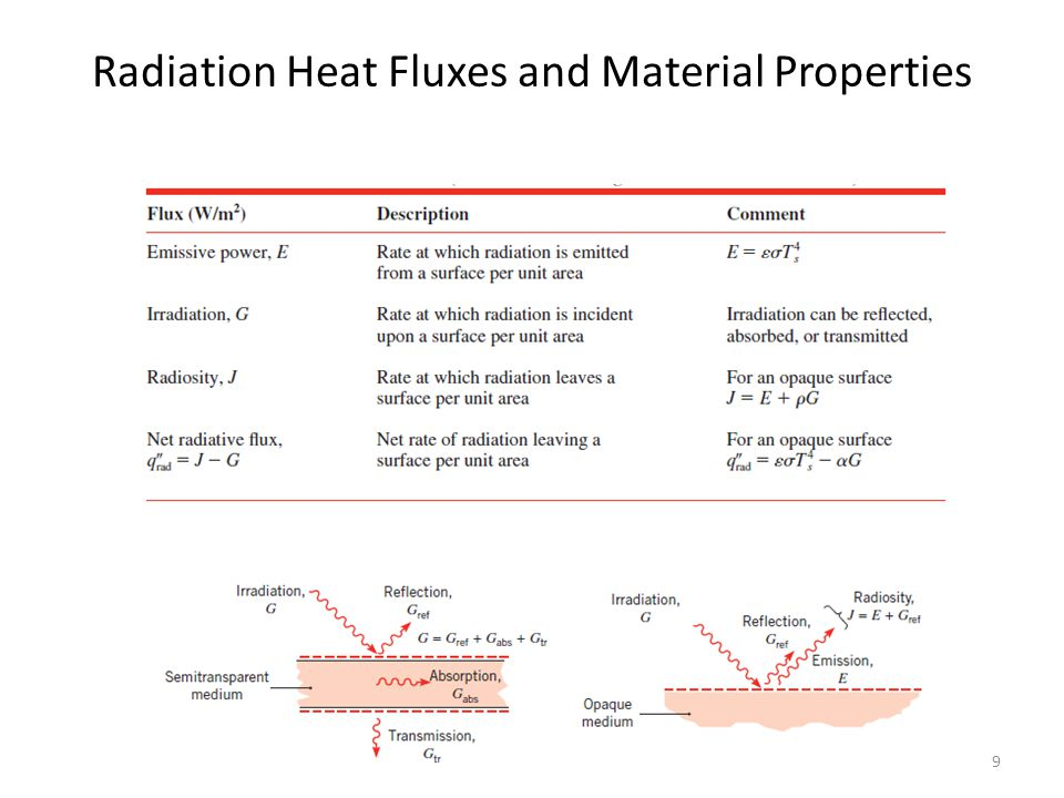 Radiation Heat Fluxes and Material Properties