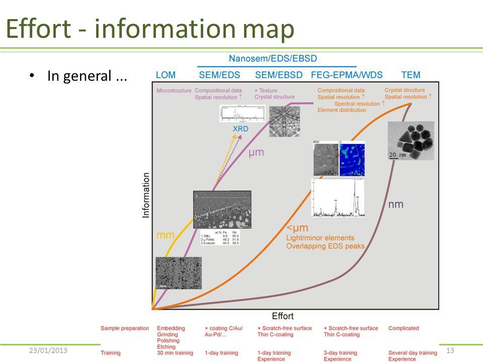 Effort - information map