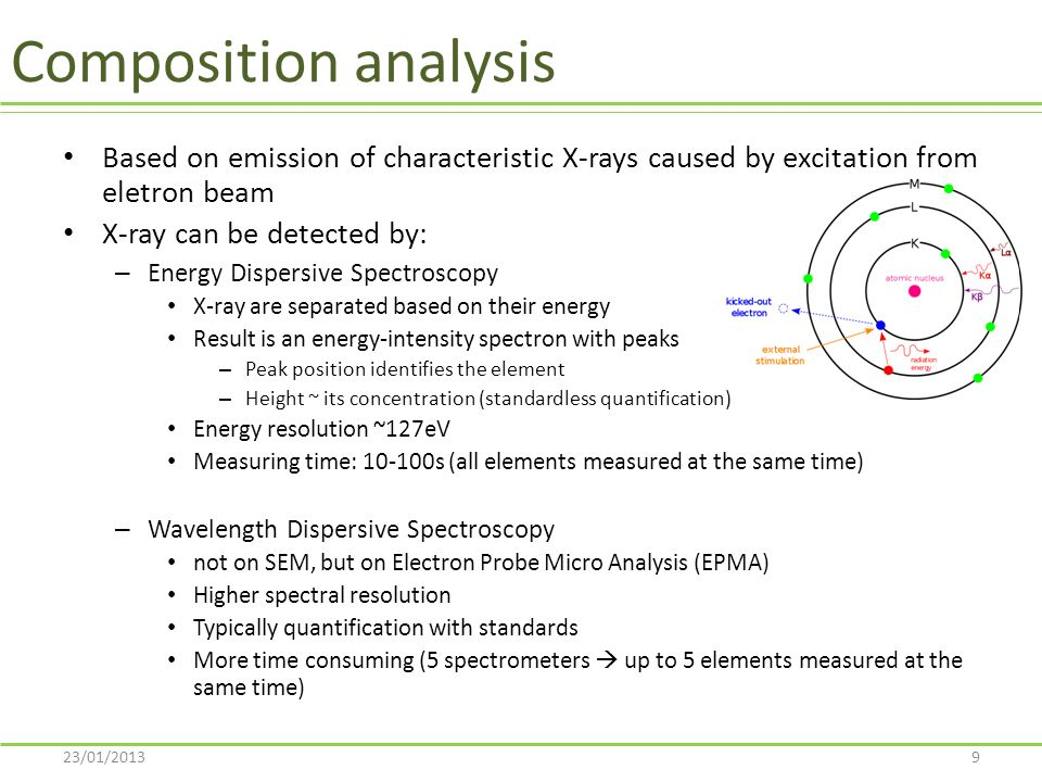 Composition analysis Based on emission of characteristic X-rays caused by excitation from eletron beam.