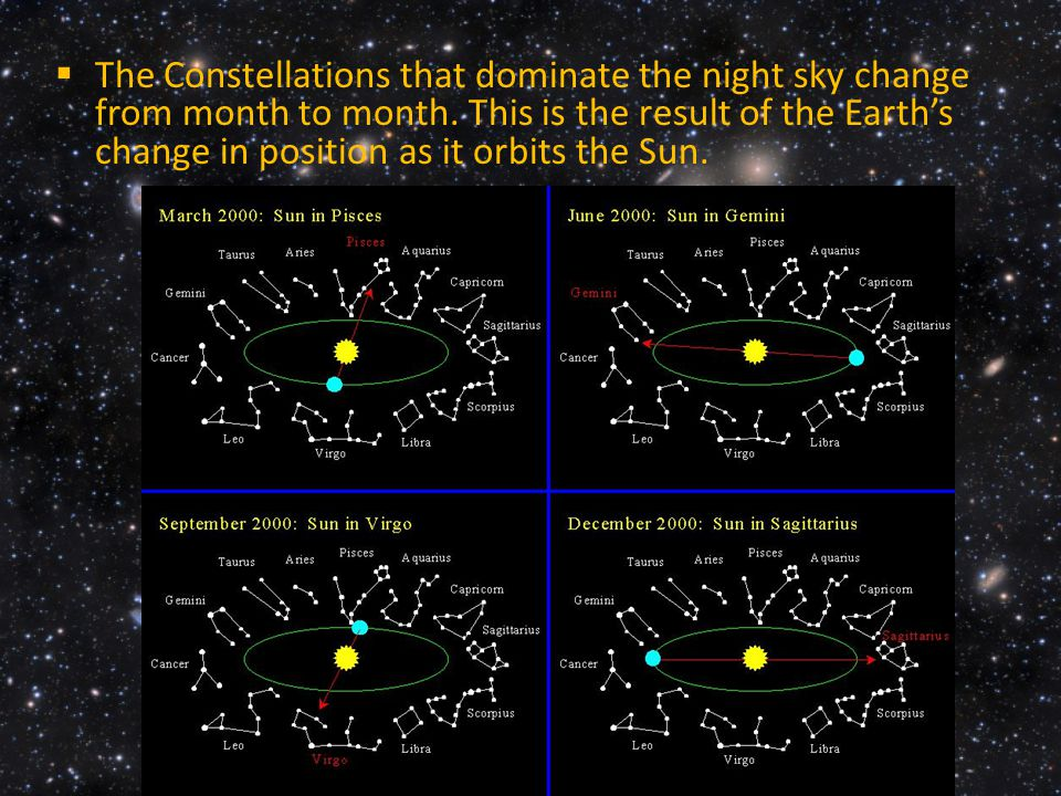 The Constellations that dominate the night sky change from month to month.
